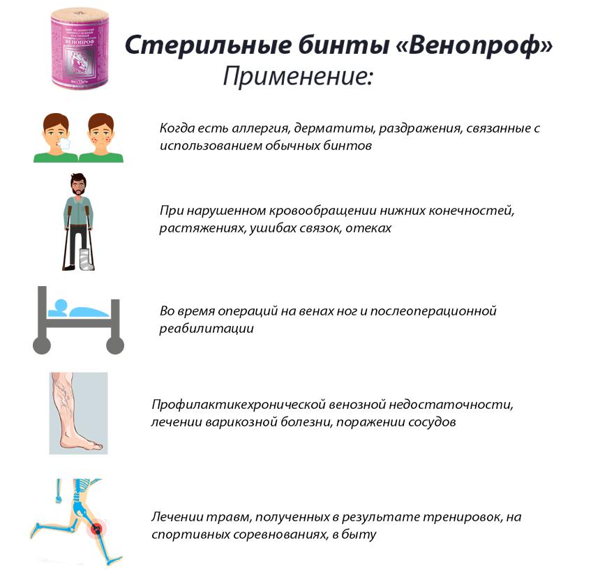 Бинты стерильные Венопроф