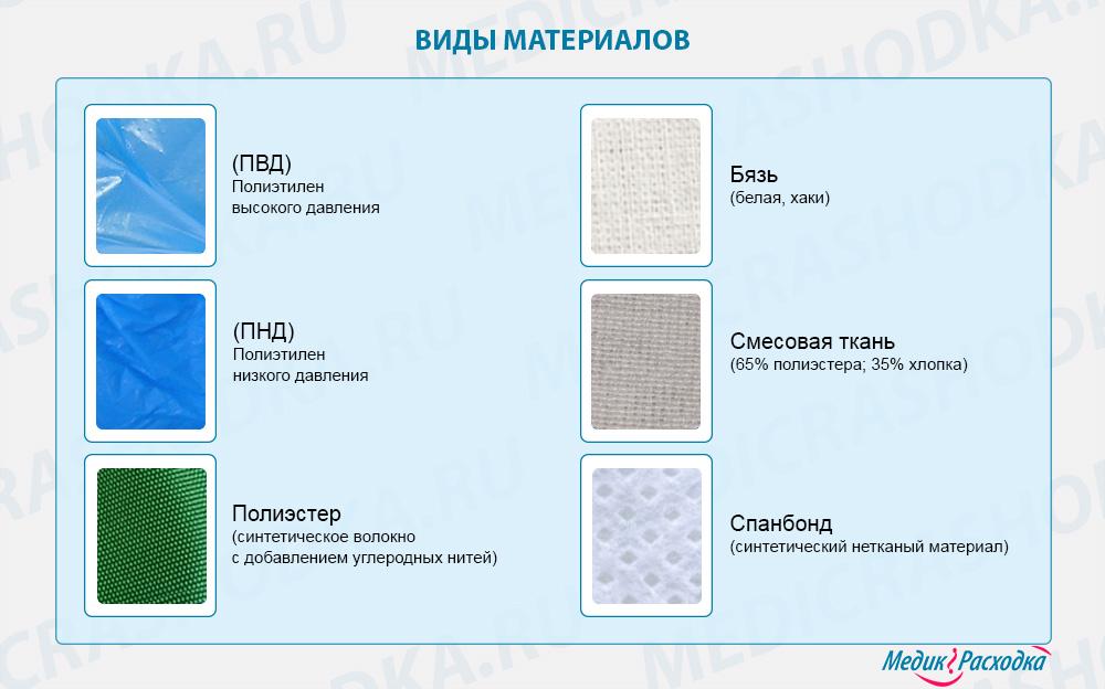 Виды материалов для бахил одноразовых и многоразовых