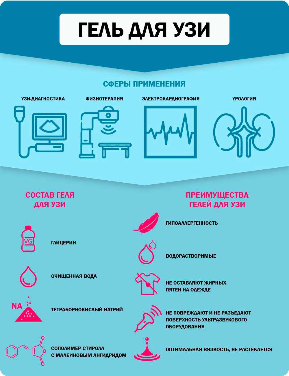 Гель для узи инфографика в которой рссказано о сферах применения, преимуществах и видах продукции, состав.