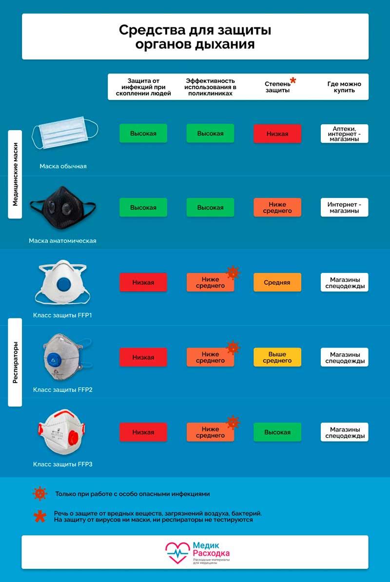 Инфографика по типам применения средств индивидуальной защиты масок медицинских
