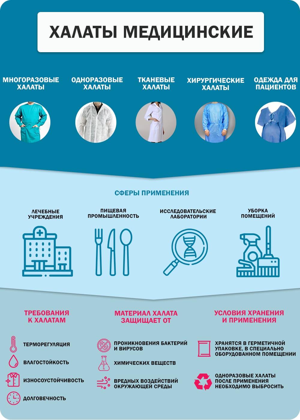 Халаты медицинские; многоразовые, одноразовые,  тканевые, хирургические. Требования к халатам, материалы из которых изготовлены, условия хранения и применения.