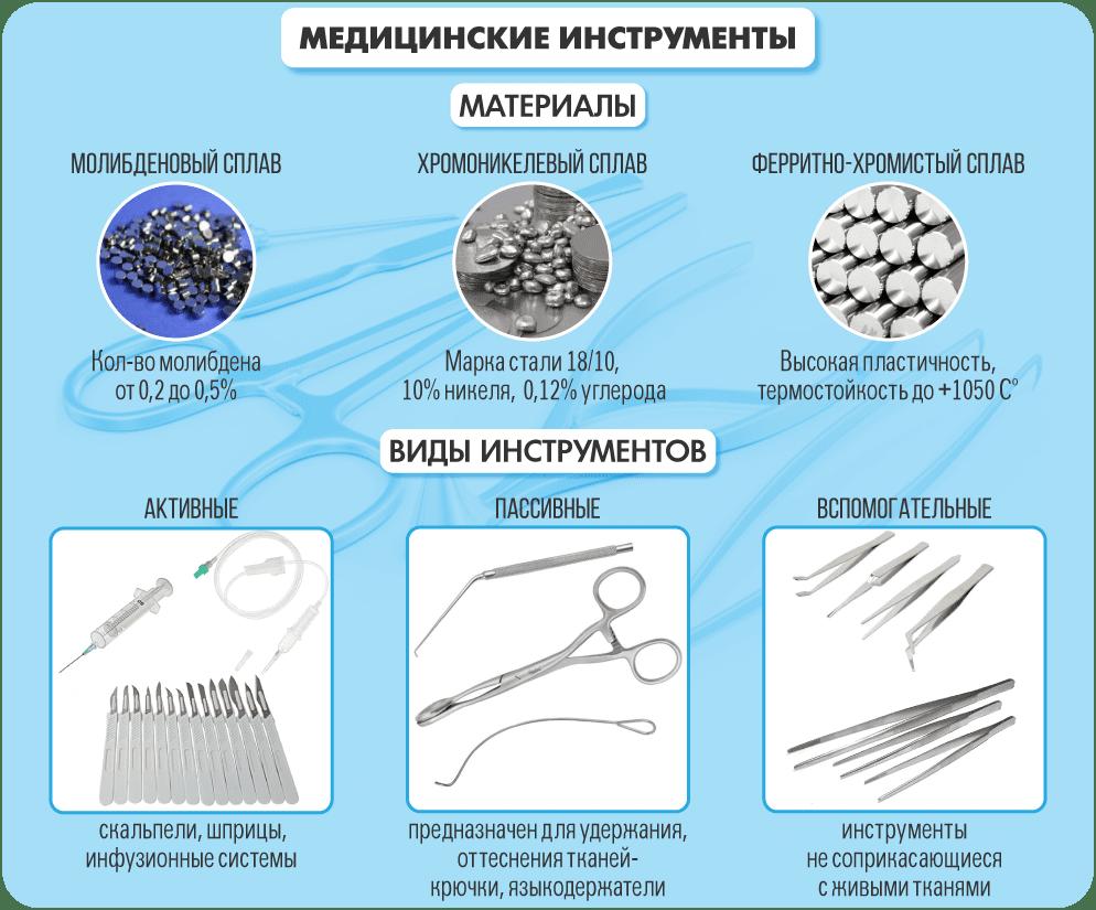 Медицинские инструменты - материалы и виды