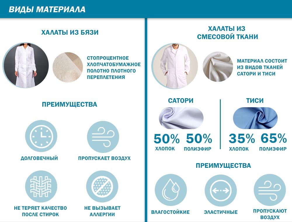 Виды материалов тканевых халатов