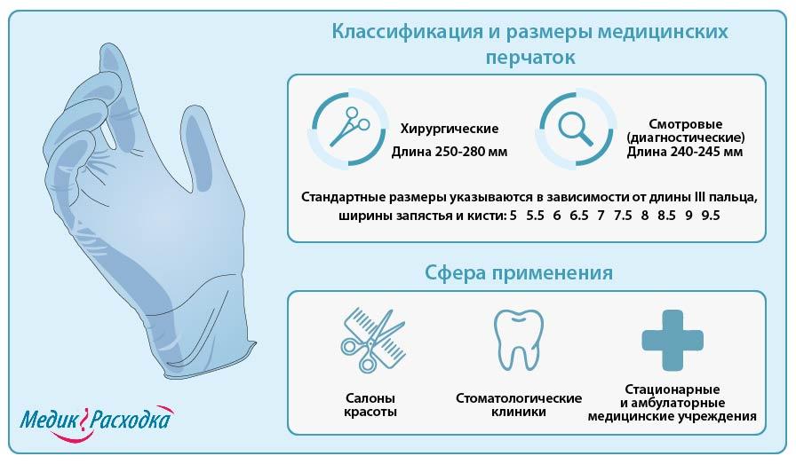 медицинские перчатки инфографика на которой рассказано о классификации, размерах и сферах применения